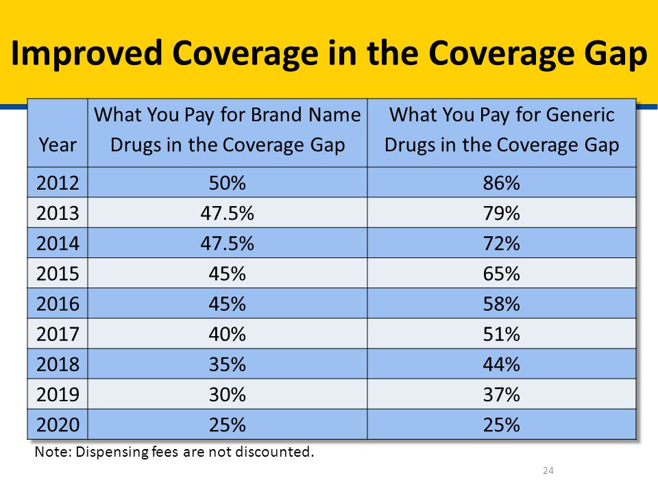 Improved Coverage in the Coverage Gap
