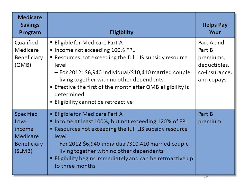 Medicare, Medicaid, and CHIP - ppt download