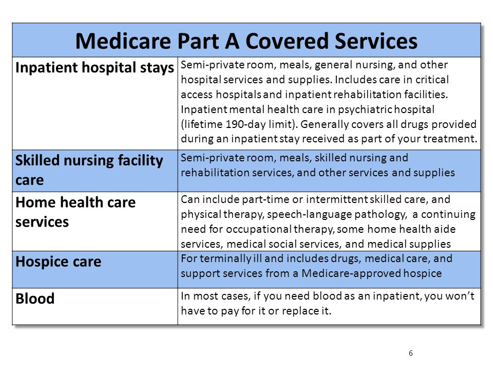 Medicare Part A Covered Services