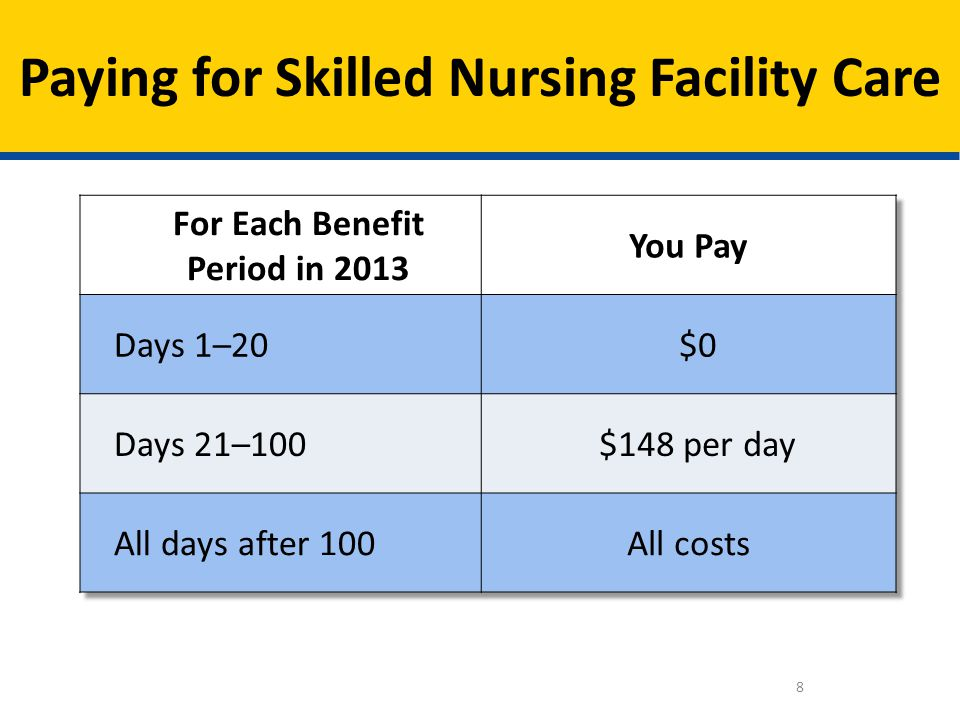 Paying for Skilled Nursing Facility Care