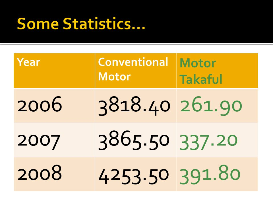 Some Statistics… Year. Conventional Motor. Motor Takaful. 2006. 3818.40. 261.90. 2007. 3865.50.