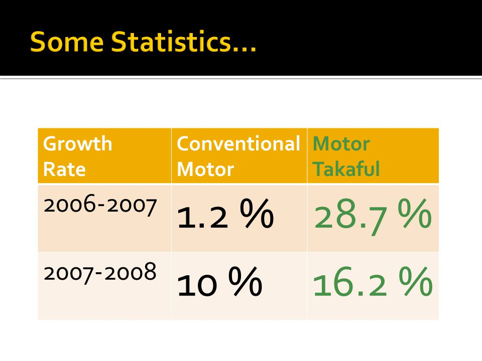 1.2 % 28.7 % 10 % 16.2 % Some Statistics… 2006-2007 2007-2008 Growth