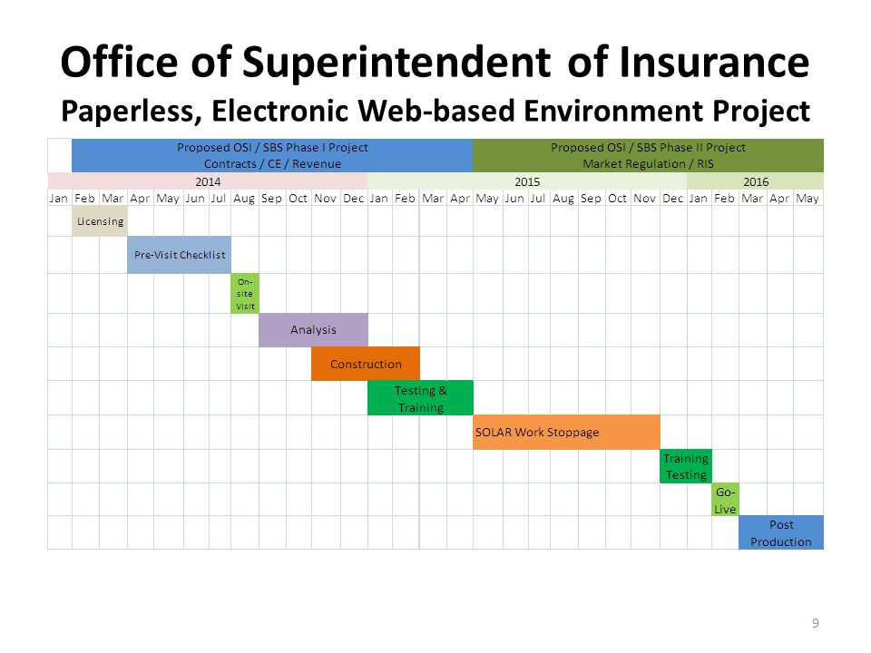 Office of Superintendent of Insurance Paperless, Electronic Web-based Environment Project