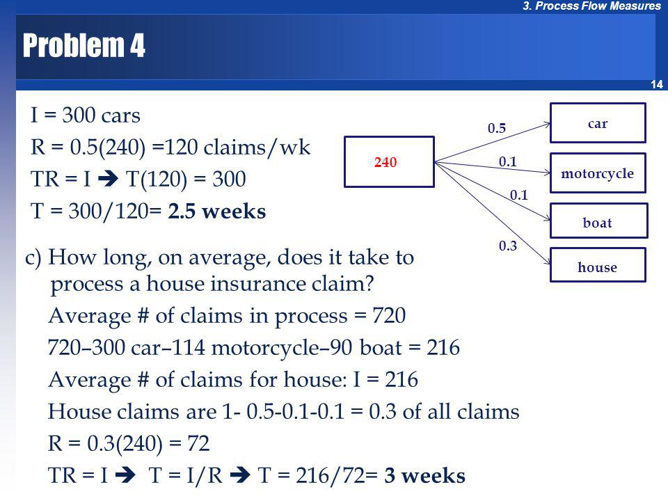 Problem 4 I = 300 cars R = 0.5(240) =120 claims/wk