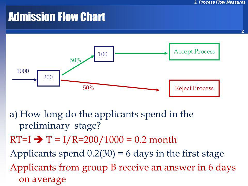 Admission Flow Chart 1000. 50% 200. 100. Reject Process. Accept Process. a) How long do the applicants spend in the preliminary stage