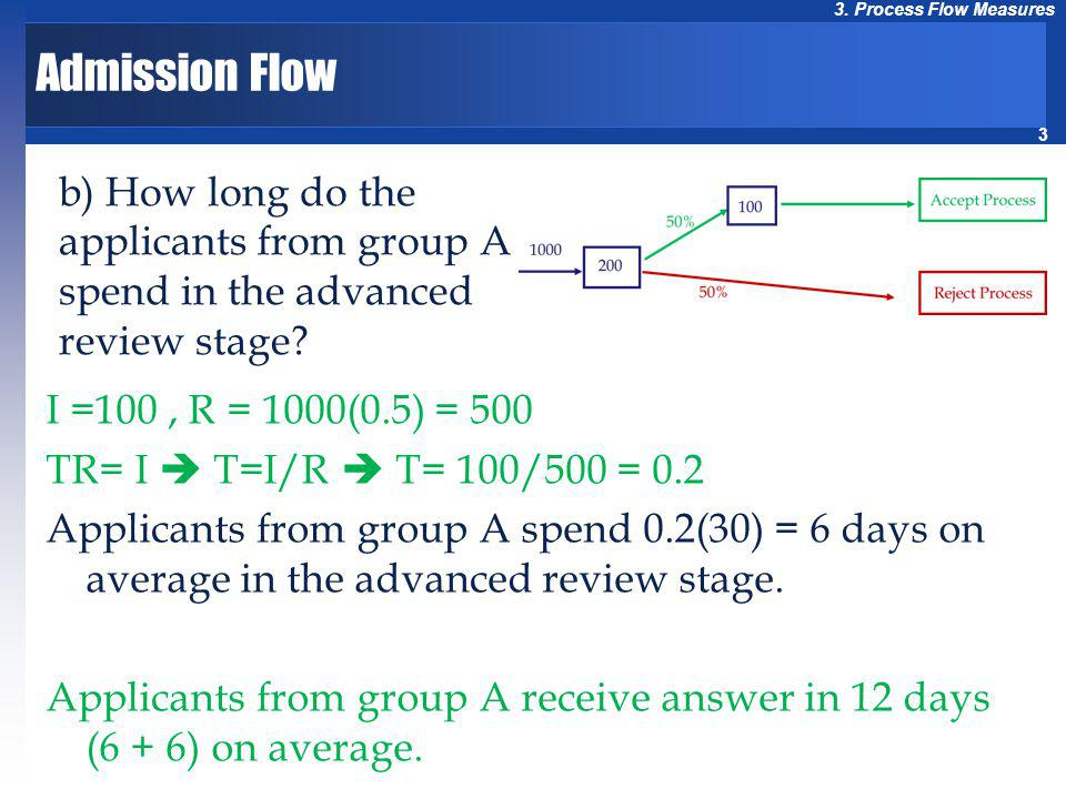 Admission Flow b) How long do the applicants from group A spend in the advanced review stage I =100 , R = 1000(0.5) = 500.