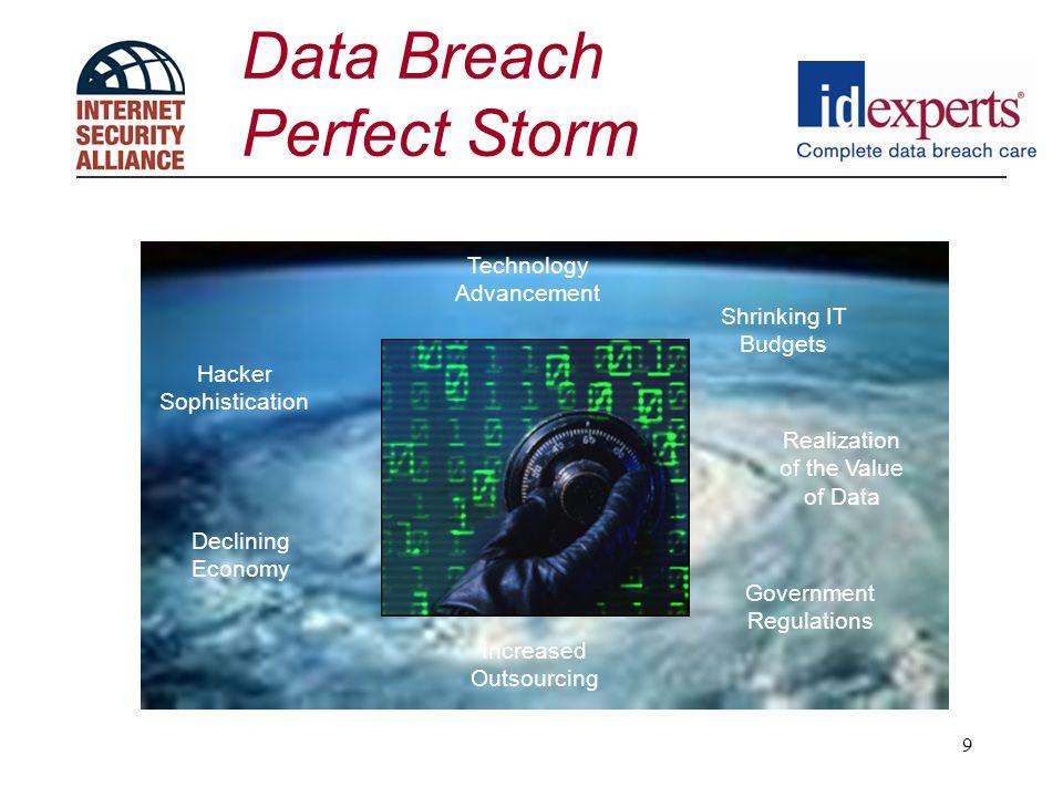 Data Breach Perfect Storm