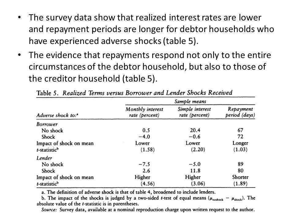 The survey data show that realized interest rates are lower and repayment periods are longer for debtor households who have experienced adverse shocks (table 5).