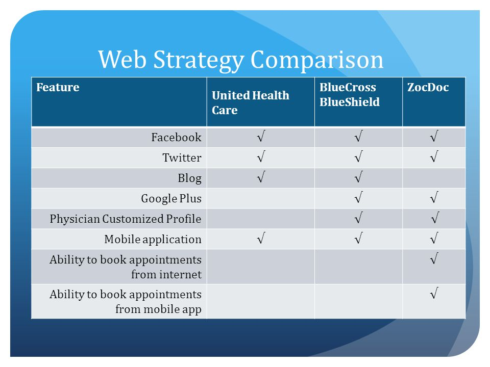 Web Strategy Comparison