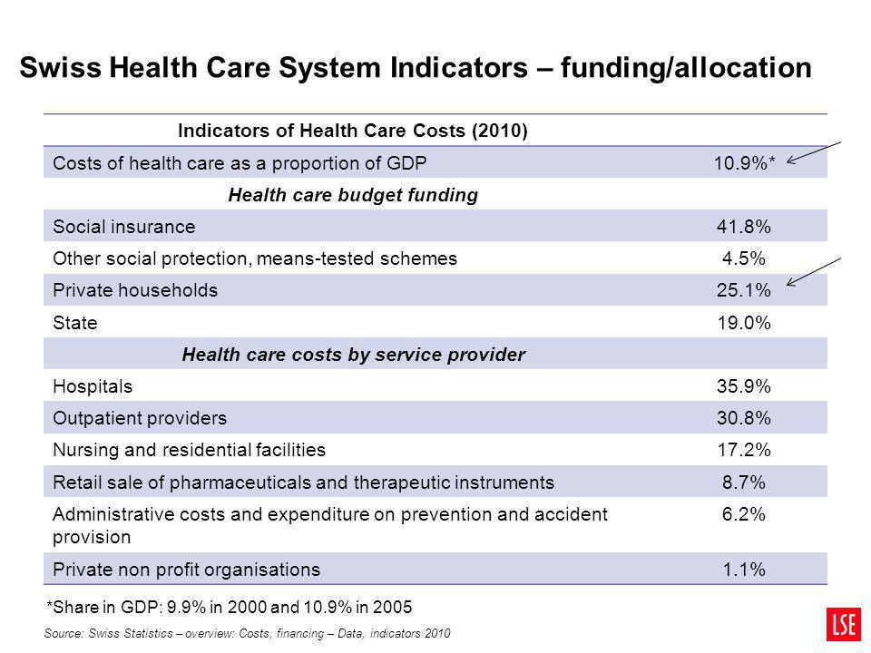 Swiss Health Care System Indicators – funding/allocation