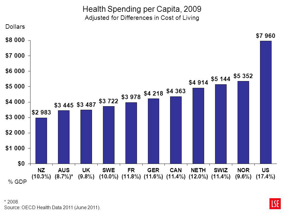 Health Spending per Capita, 2009 Adjusted for Differences in Cost of Living