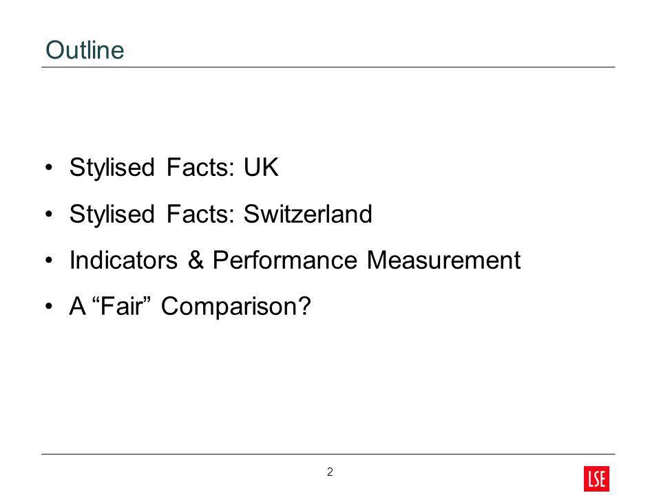 Stylised Facts: Switzerland Indicators & Performance Measurement