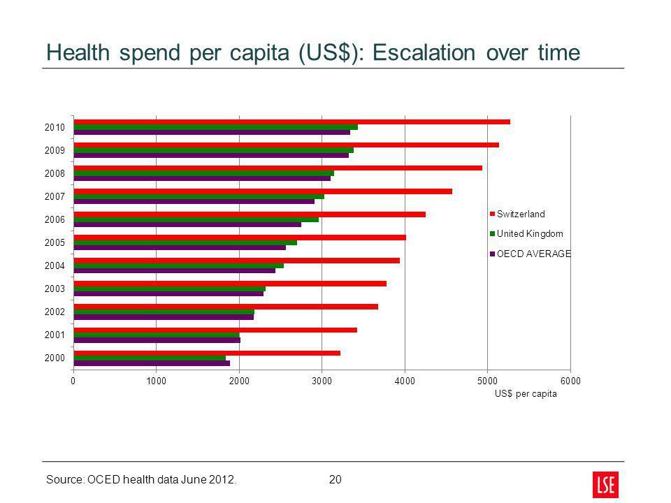Health spend per capita (US$): Escalation over time