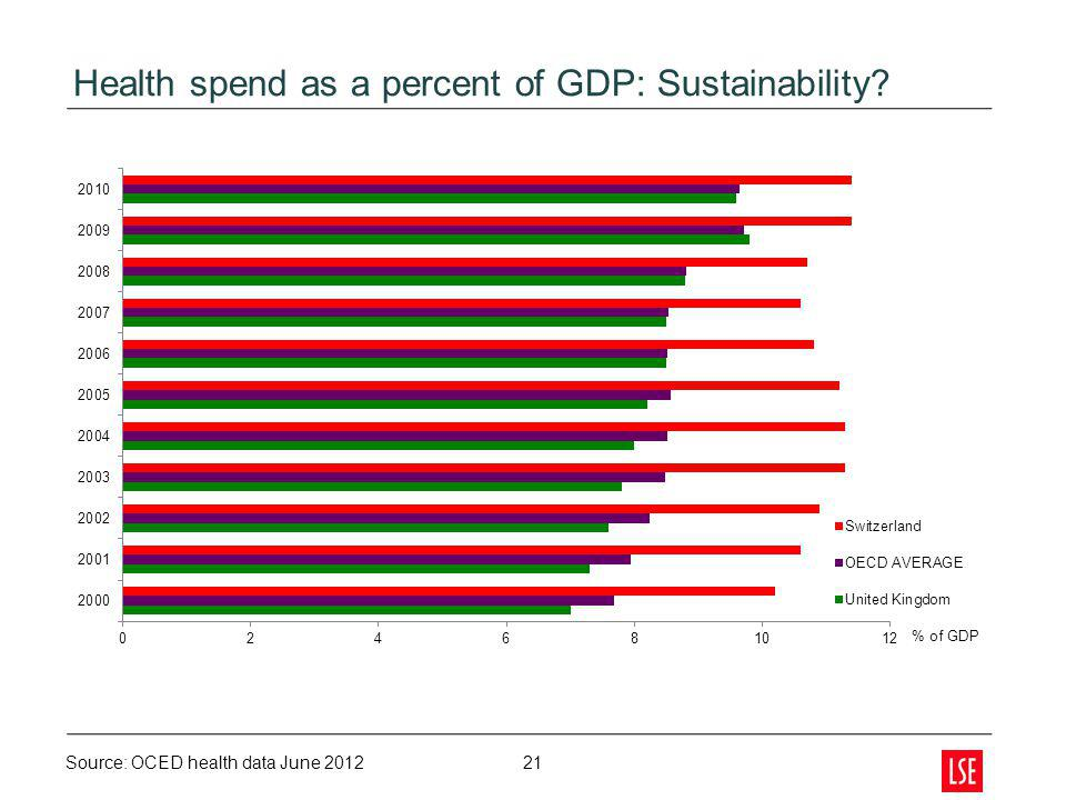 Health spend as a percent of GDP: Sustainability