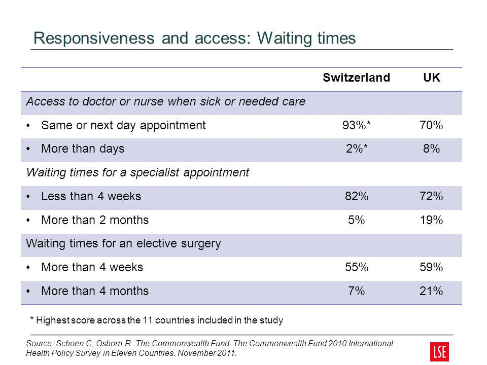 Responsiveness and access: Waiting times