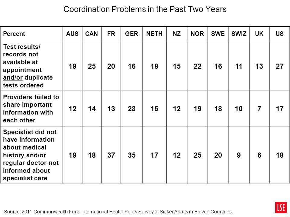 Coordination Problems in the Past Two Years
