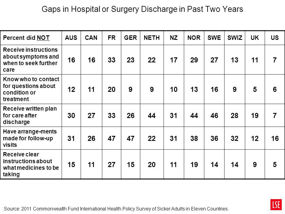 Gaps in Hospital or Surgery Discharge in Past Two Years