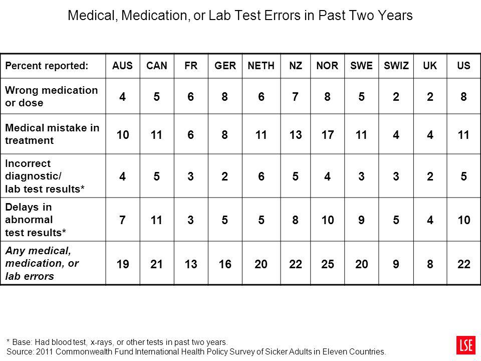 Medical, Medication, or Lab Test Errors in Past Two Years