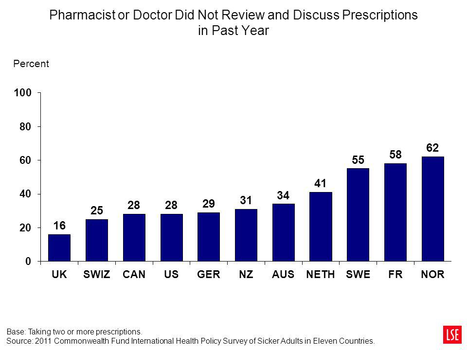 Pharmacist or Doctor Did Not Review and Discuss Prescriptions in Past Year