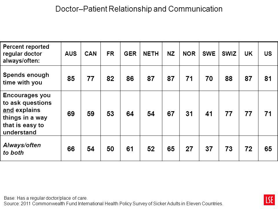 Doctor–Patient Relationship and Communication