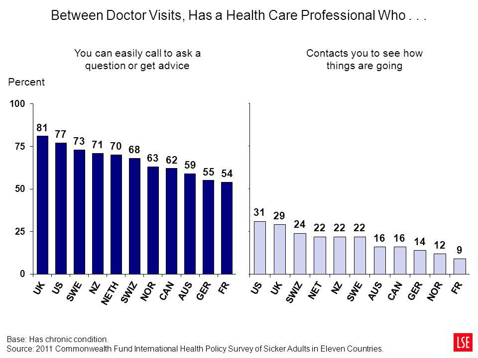 Between Doctor Visits, Has a Health Care Professional Who . . .