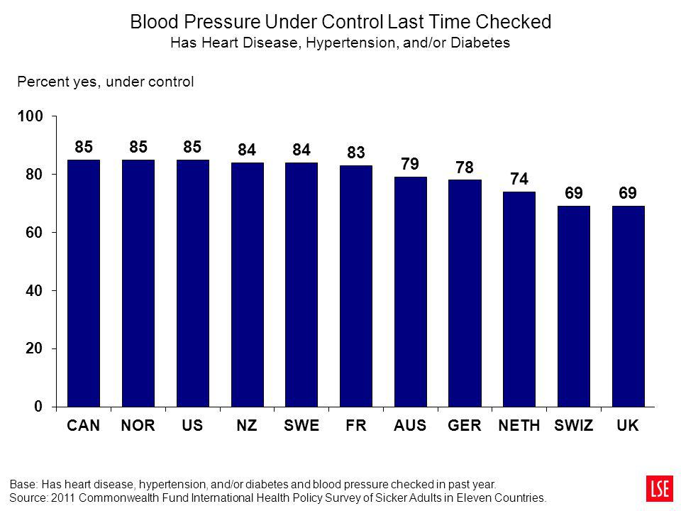 Blood Pressure Under Control Last Time Checked Has Heart Disease, Hypertension, and/or Diabetes