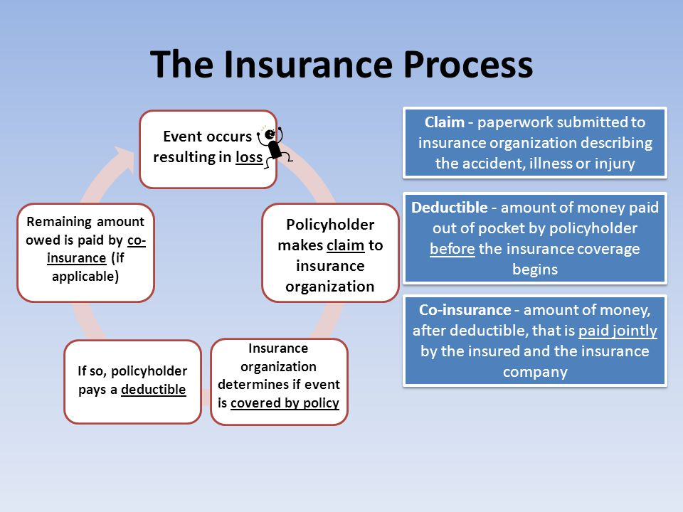 The Insurance Process Claim - paperwork submitted to insurance organization describing the accident, illness or injury.