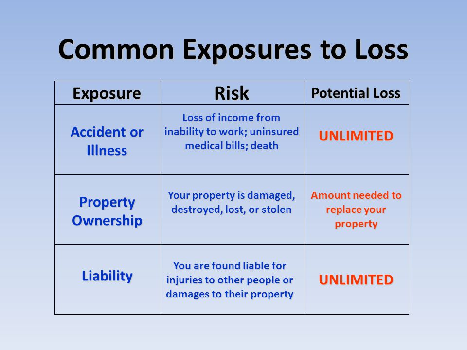 Common Exposures to Loss