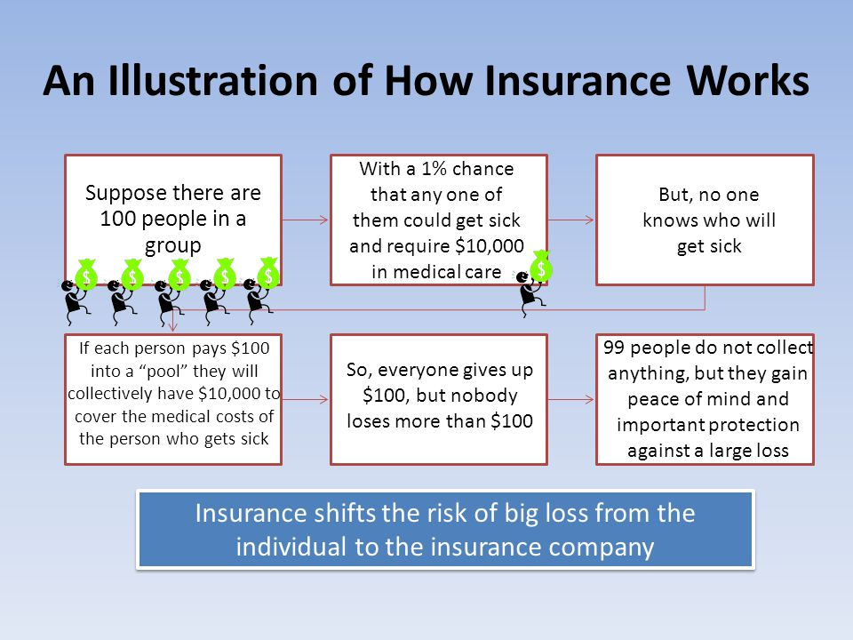 An Illustration of How Insurance Works