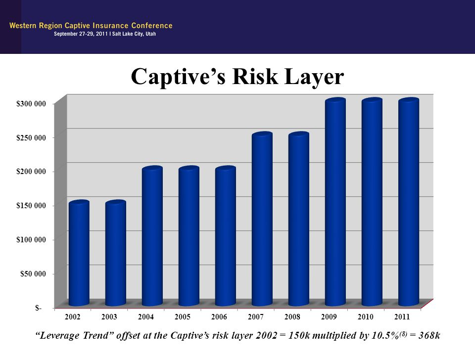 Captive's Risk Layer Leverage Trend offset at the Captive's risk layer 2002 = 150k multiplied by 10.5%(8) = 368k.