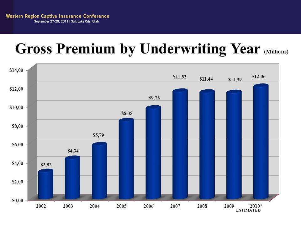 Gross Premium by Underwriting Year (Millions)