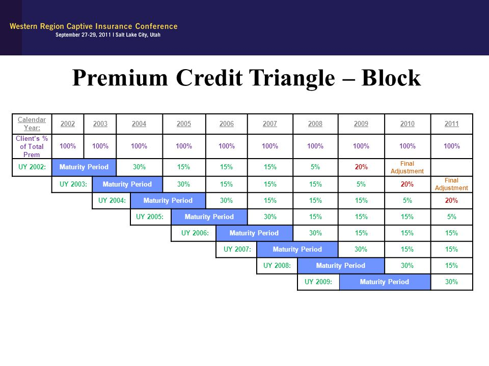 Premium Credit Triangle – Block