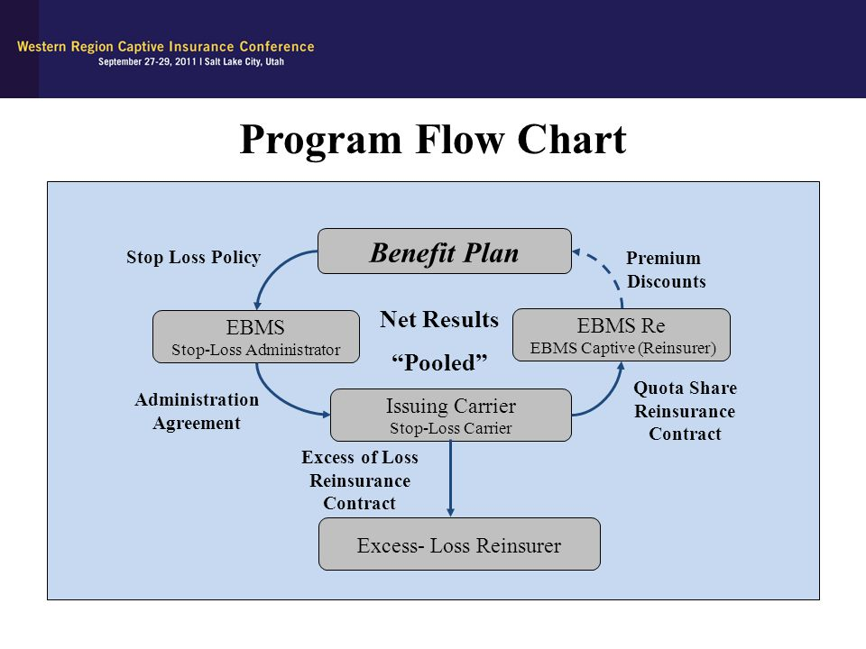 Program Flow Chart Benefit Plan Net Results Pooled EBMS EBMS Re