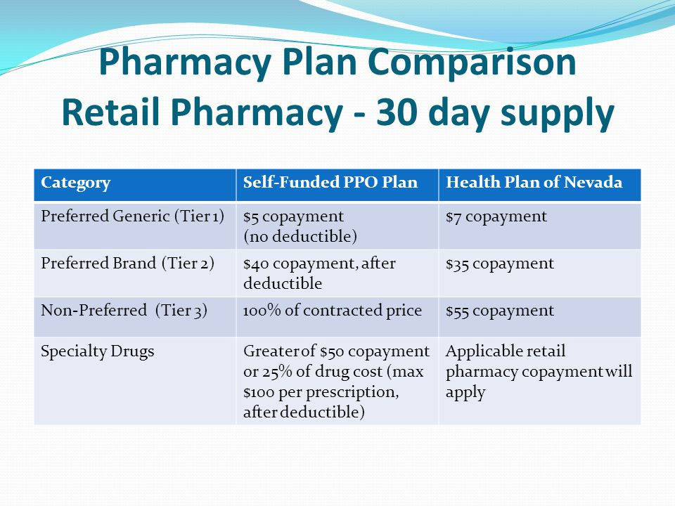 Pharmacy Plan Comparison Retail Pharmacy - 30 day supply