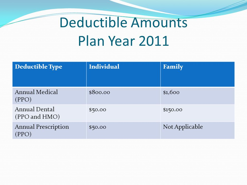 Deductible Amounts Plan Year 2011
