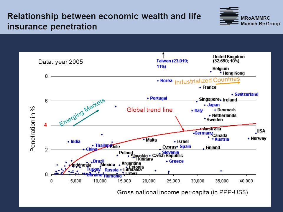 Relationship between economic wealth and life insurance penetration
