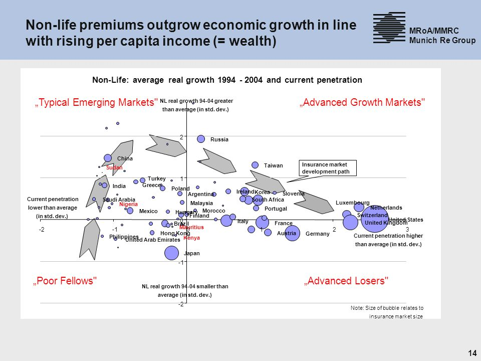 31.03.2017 Non-life premiums outgrow economic growth in line with rising per capita income (= wealth)