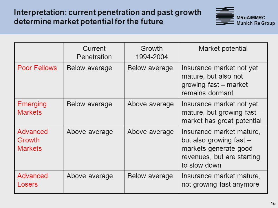 31.03.2017 Interpretation: current penetration and past growth determine market potential for the future.