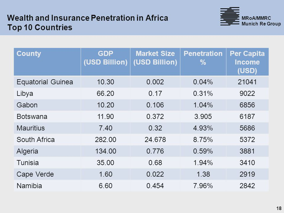 Wealth and Insurance Penetration in Africa Top 10 Countries