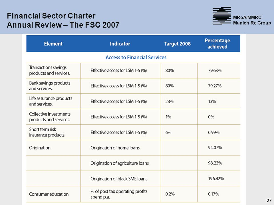 Financial Sector Charter Annual Review – The FSC 2007