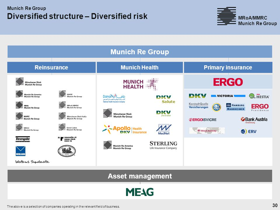 Diversified structure – Diversified risk