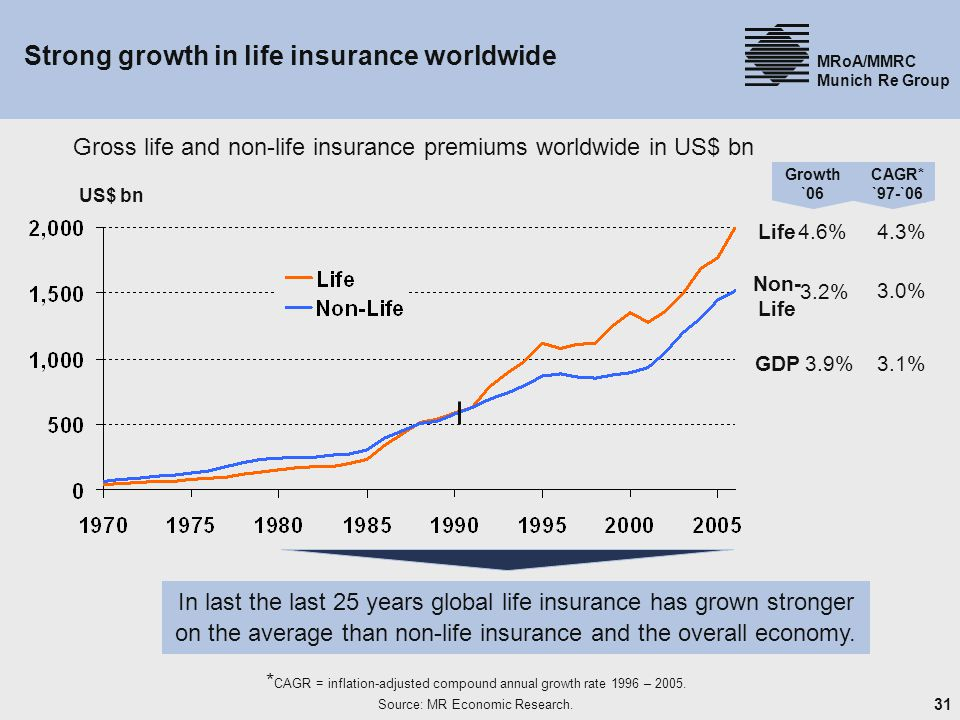 Strong growth in life insurance worldwide