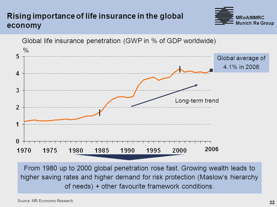 Rising importance of life insurance in the global economy