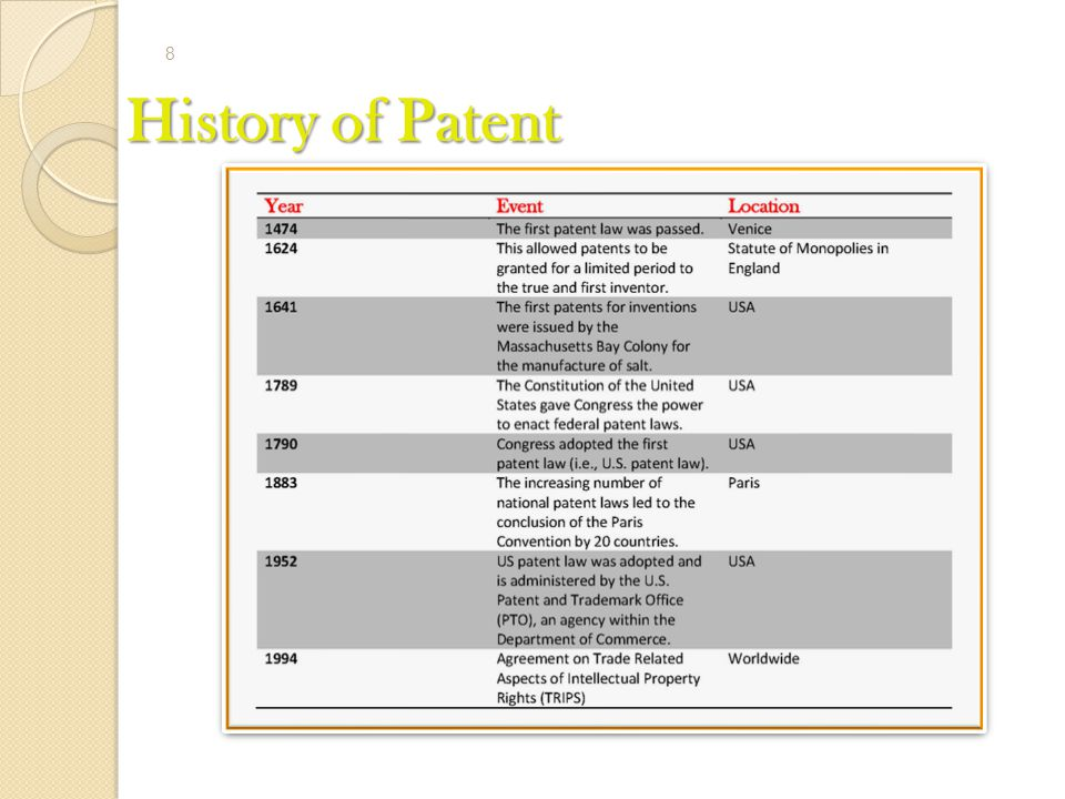 History of Patent