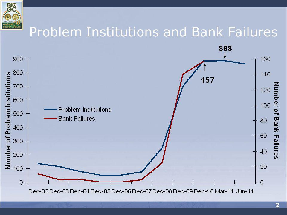 Problem Institutions and Bank Failures