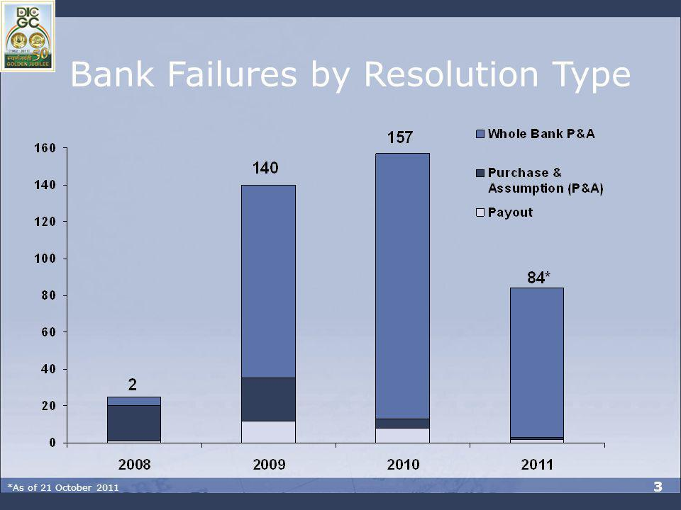 Bank Failures by Resolution Type