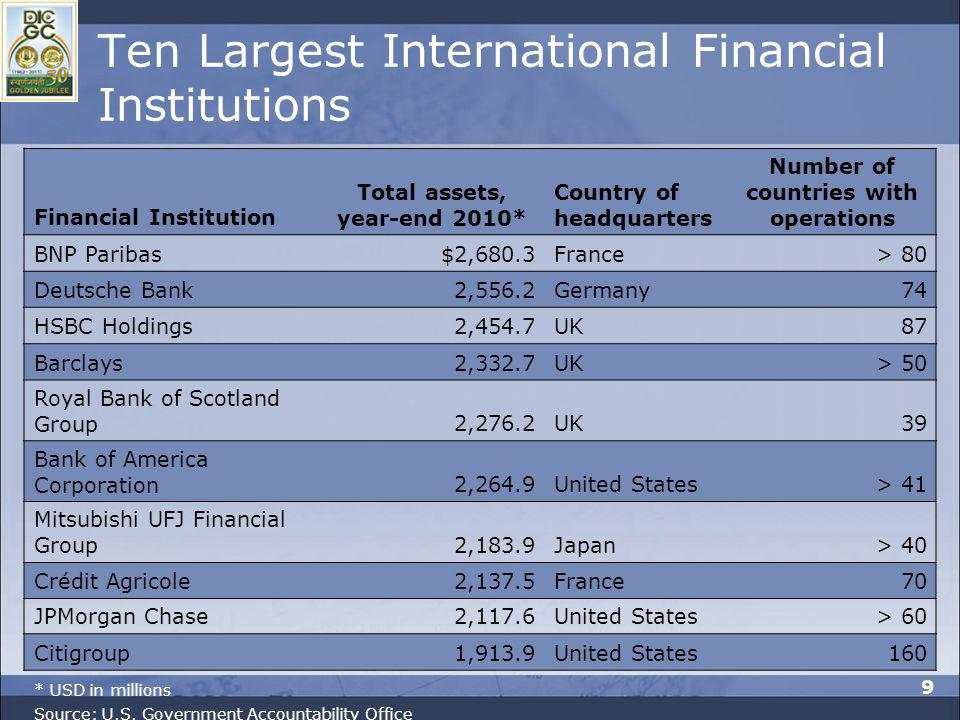 Ten Largest International Financial Institutions