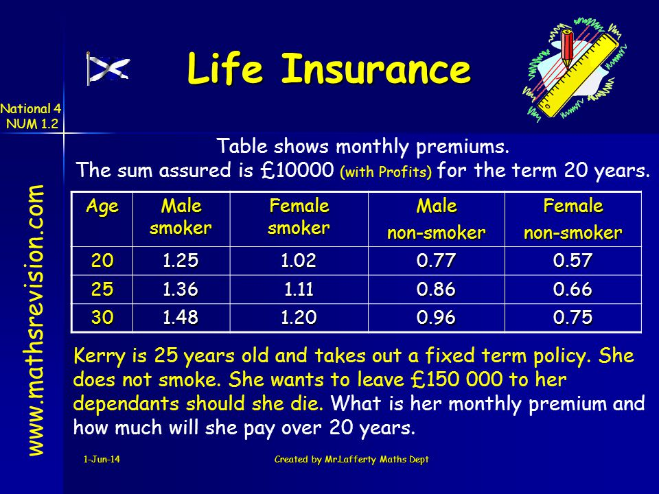 Life Insurance www.mathsrevision.com Table shows monthly premiums.