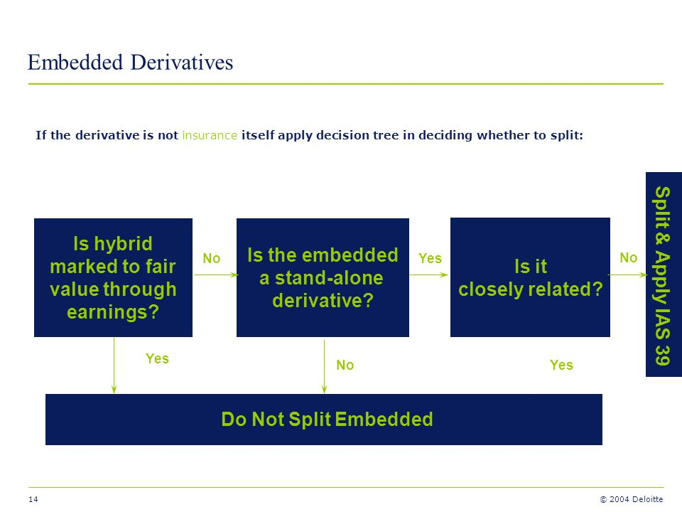 Embedded Derivatives Is hybrid Split & Apply IAS 39 Is the embedded