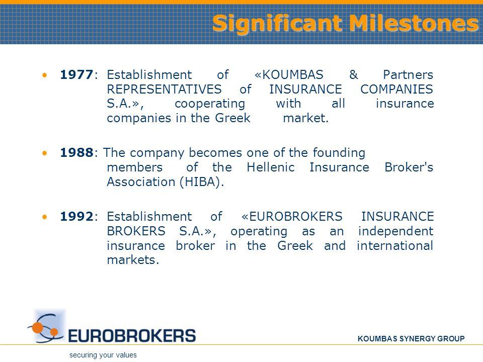 Significant Milestones